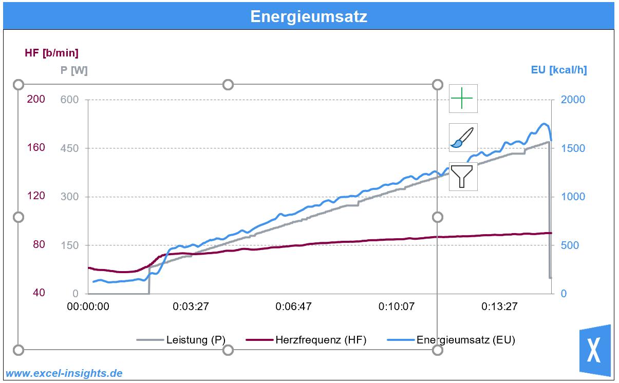Excel Insights: 2. Diagramm mit der 3. Y-Achse wird hinter das erste Diagramm geschoben